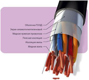 кабель сип 35 4
